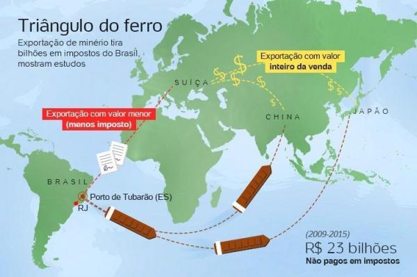 Com venda falsa à Suíça, Vale deixa de pagar bilhões em impostos no Brasil