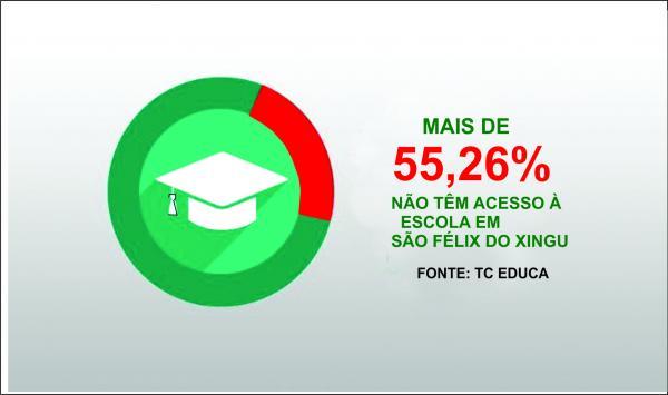 São Félix do Xingu e Novo Gama lideram entre os piores municípios em atendimento no ensino fundamental