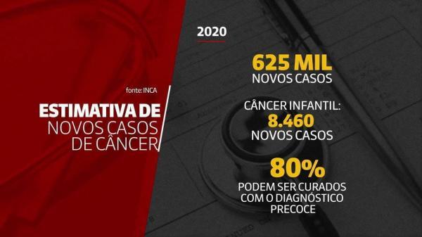 Brasil poderá ter 625 mil novos casos de câncer em 2020, estima Inca