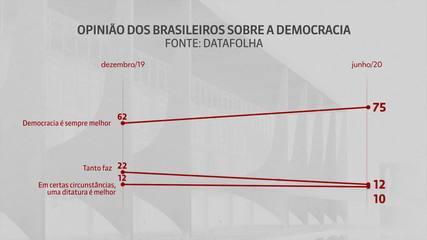 Datafolha: 75% dos brasileiros preferem a democracia como forma de governo